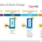 All Thing About Qualcomm's Quick Charging & Supported Devices.